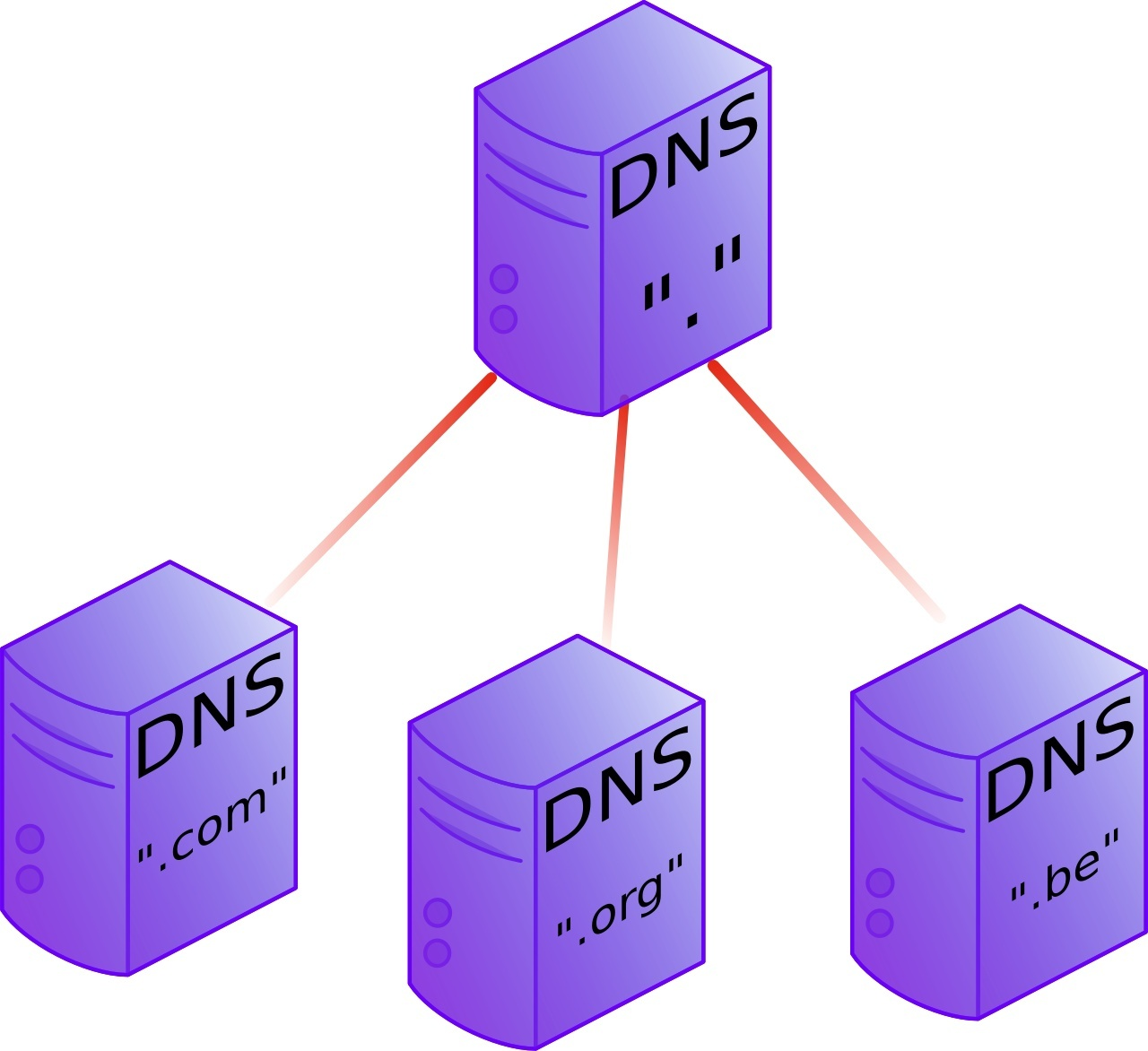 Chapter 10  introduction to DNS