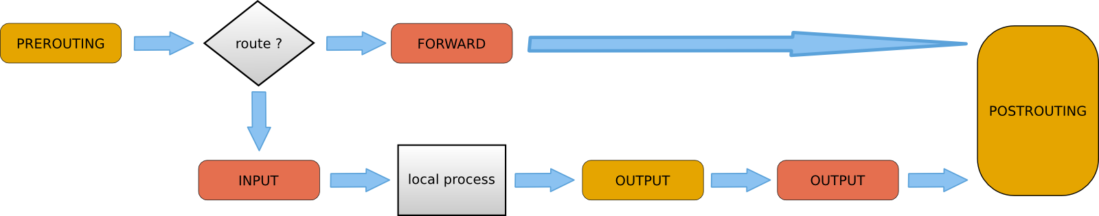 Chapter 14  iptables firewall