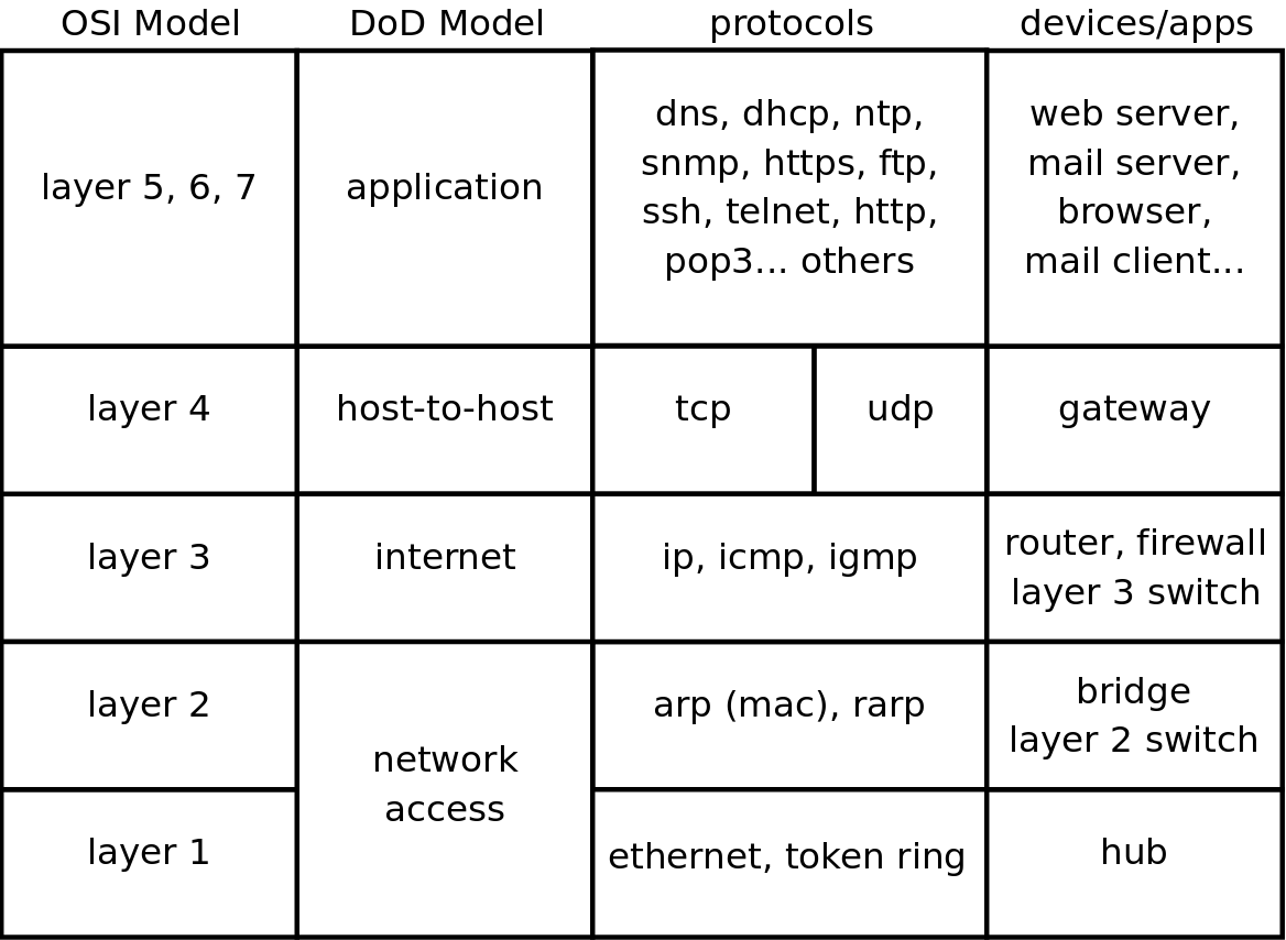 Chapter 1 General Networking Network Diagram Examples Physical Lan And Wan Template Four Dod Layers