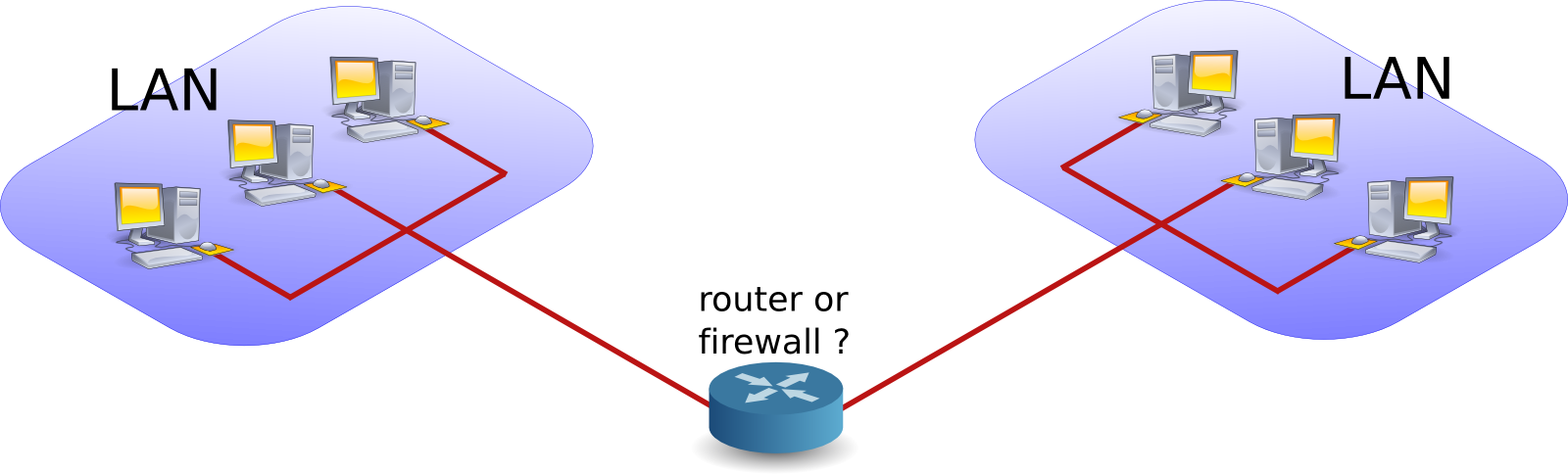 Chapter 13  introduction to routers