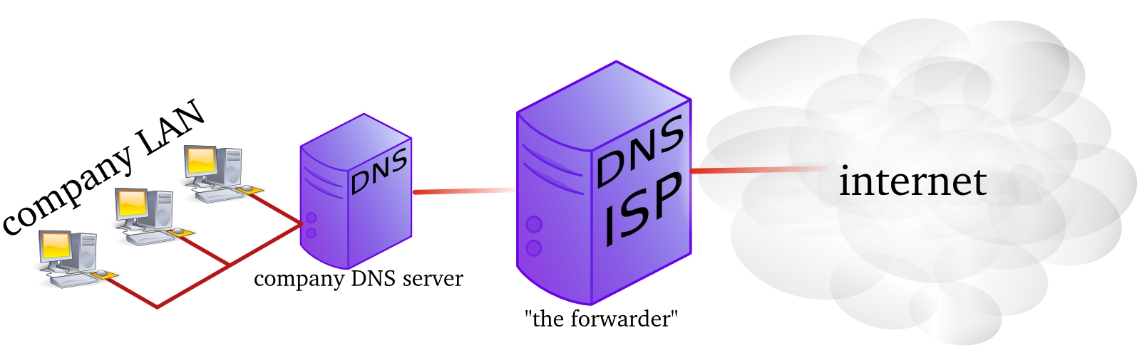 Chapter 4  introduction to DNS