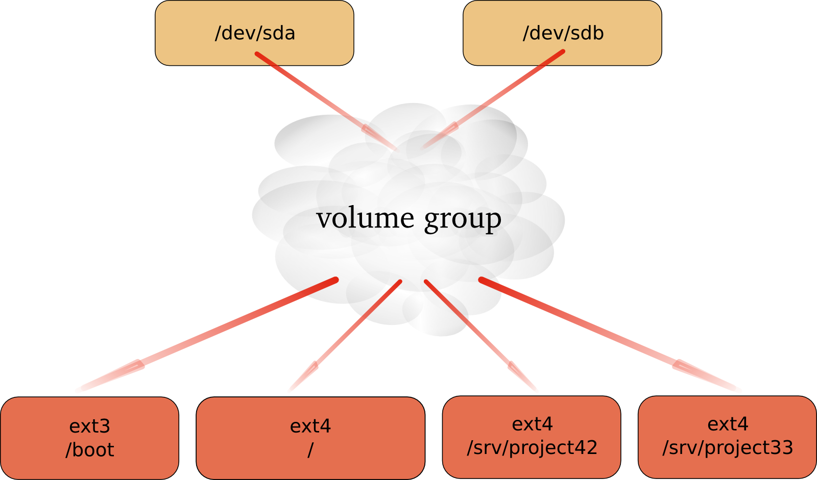This Virtual Layer Will Allow For An Administrator To Enlarge A Mounted  File System In Use When Lvm Is Properly Used, Then There Is No Need To  Unmount The